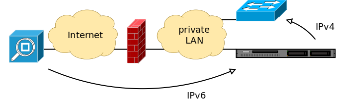 Sketch of the network setup.